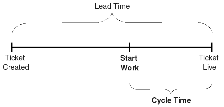 Kanban: Definition of Lead Time and CycleTime (3/5)