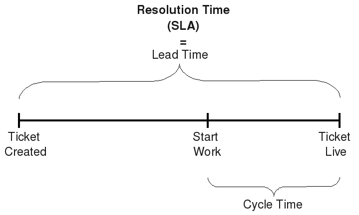 Kanban: Definition of Lead Time and CycleTime (4/5)
