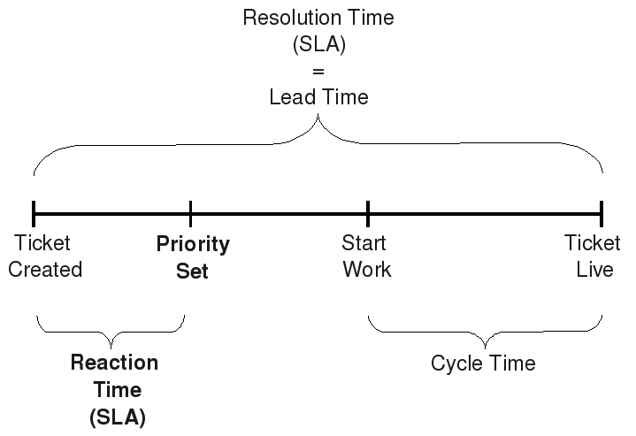 Kanban: Definition of Lead Time and CycleTime (5/5)