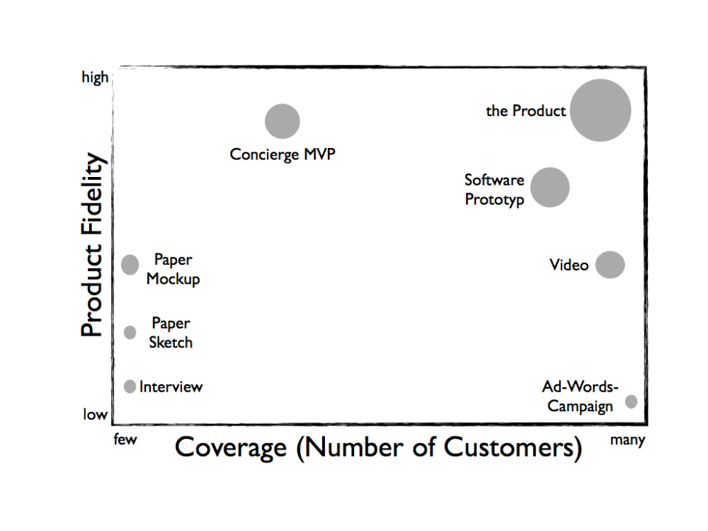 Lean Startup: A classification of MVPs