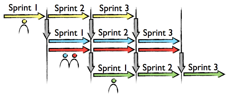 Shades of Scrum: Waterfall, Pipelining and Sprints (4/6)