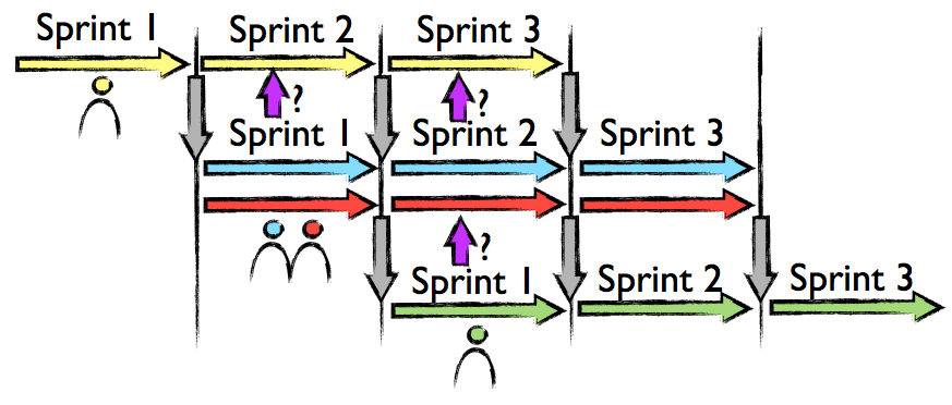 Shades of Scrum: Waterfall, Pipelining and Sprints (6/6)