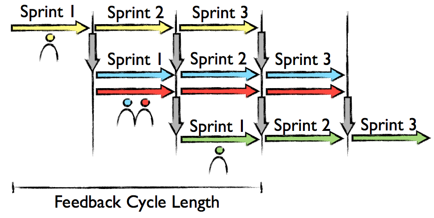 Shades of Scrum: Waterfall, Pipelining and Sprints (5/6)