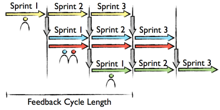 PipeliningFeedbackCycleLength