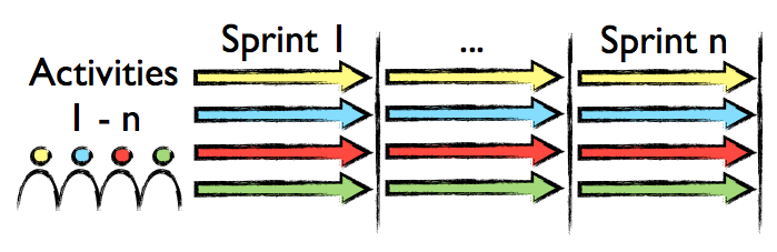 Shades of Scrum: Waterfall, Pipelining and Sprints (2/6)