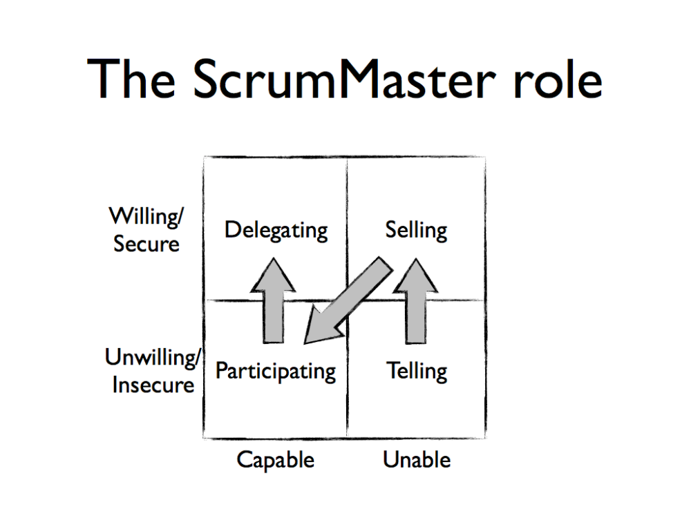 Shades of Scrum: The Scrum Master role