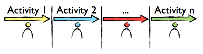 Shades of Scrum: Waterfall, Pipelining and Sprints (1/6)