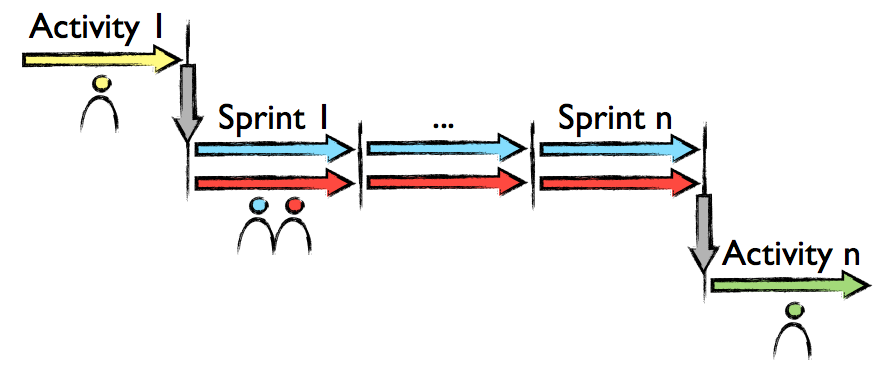 Shades of Scrum: Waterfall, Pipelining and Sprints (3/6)